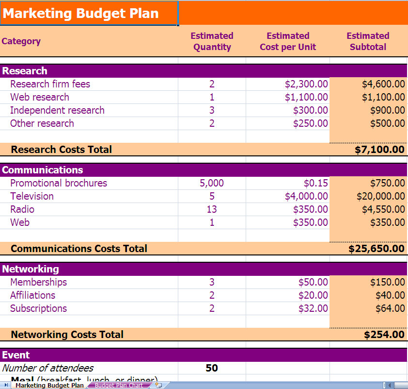 Marketing Budget Planning Excel Template