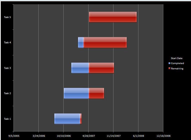 microsoft excel gantt chart