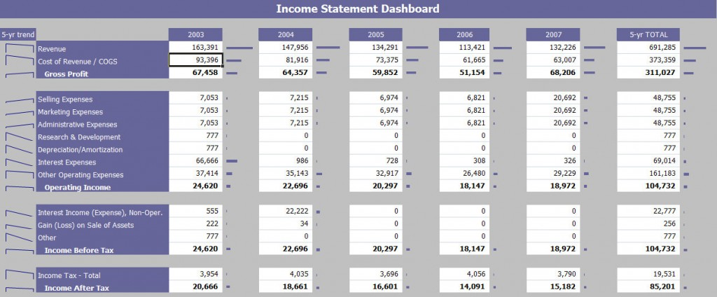 Income Statement Financial Dashboard
