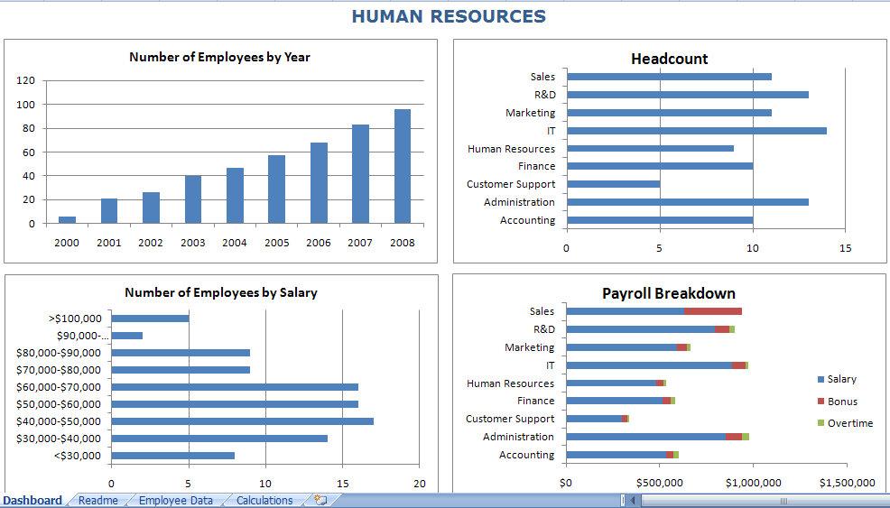 Hr Dashboard Templates Excel Yeniscale