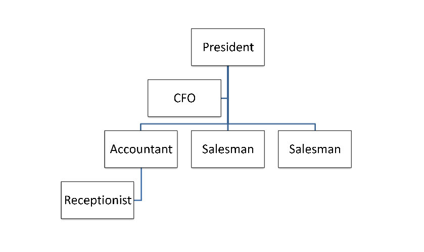 Small Business Organizational Chart Template