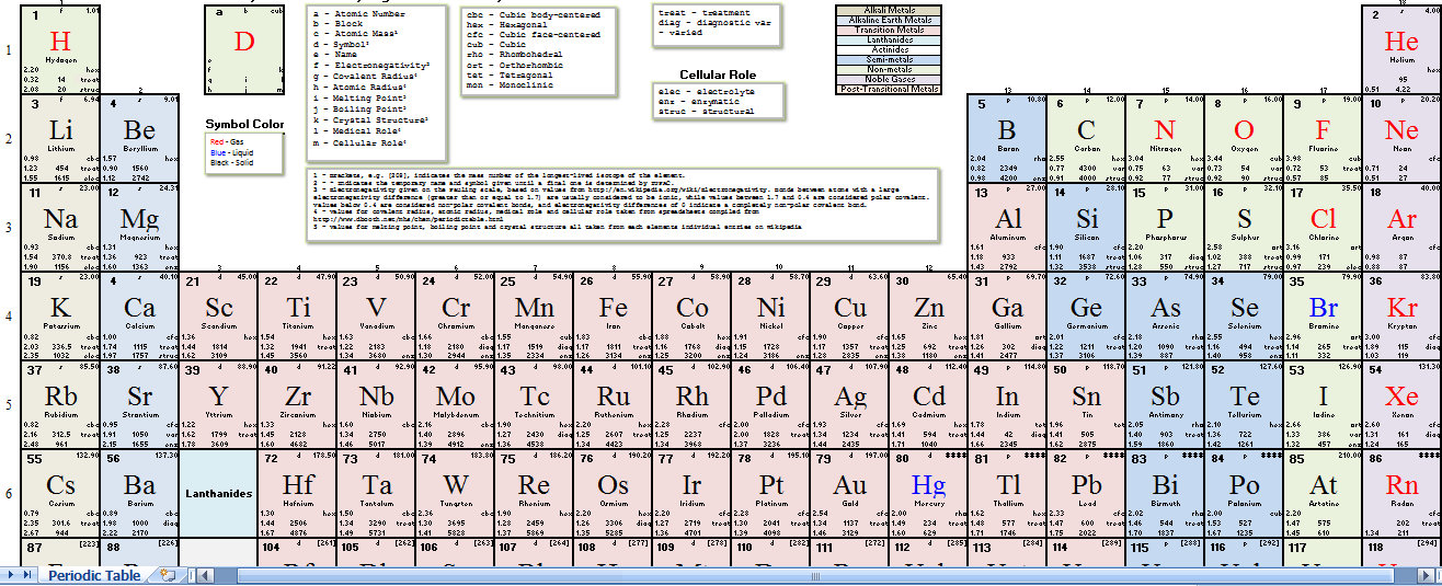 color coded periodic table pdf free