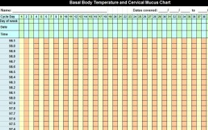 graphic regarding Basal Body Temperature Chart Printable named Basal Overall body Weather conditions Chart Basal Physique Thermometer