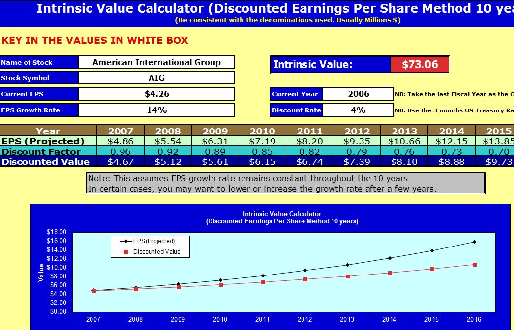 intrinsic value calculator instrinsic value With intrinsic value calculator excel template