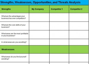 The SWOT Analysis Template Word Document