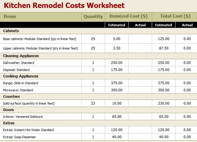 Kitchen remodel cost calculator for Bathroom remodel budget spreadsheet