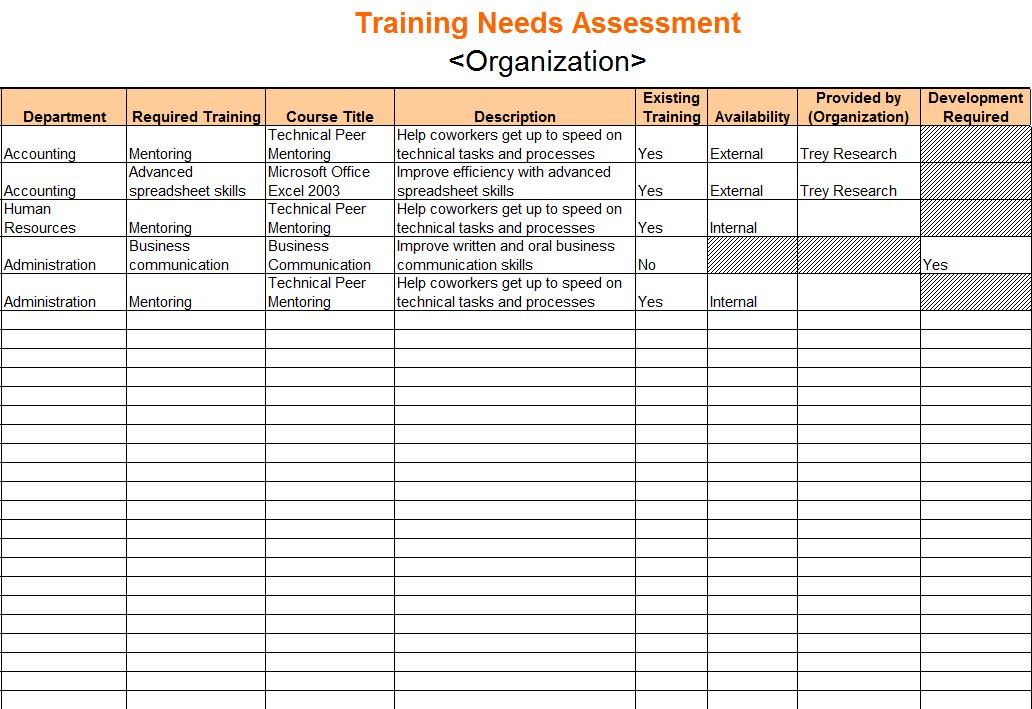 Training Needs Assessment | Training Needs Assessment Template