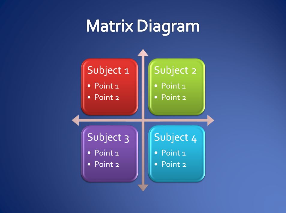 Free Matrix Diagram