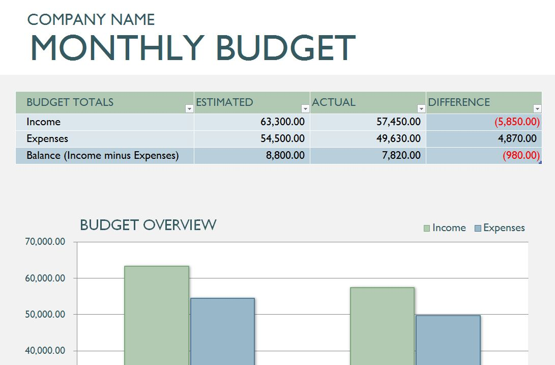 Business budget template excel accmission Choice Image