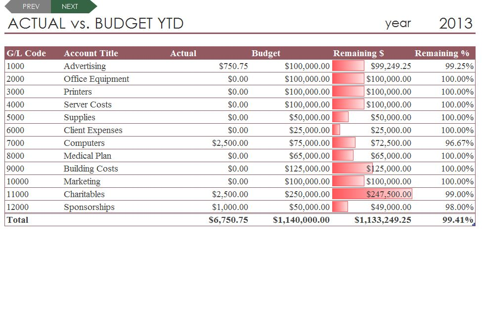 Budget comparison template budget comparison spreadsheet for Budget to actual template