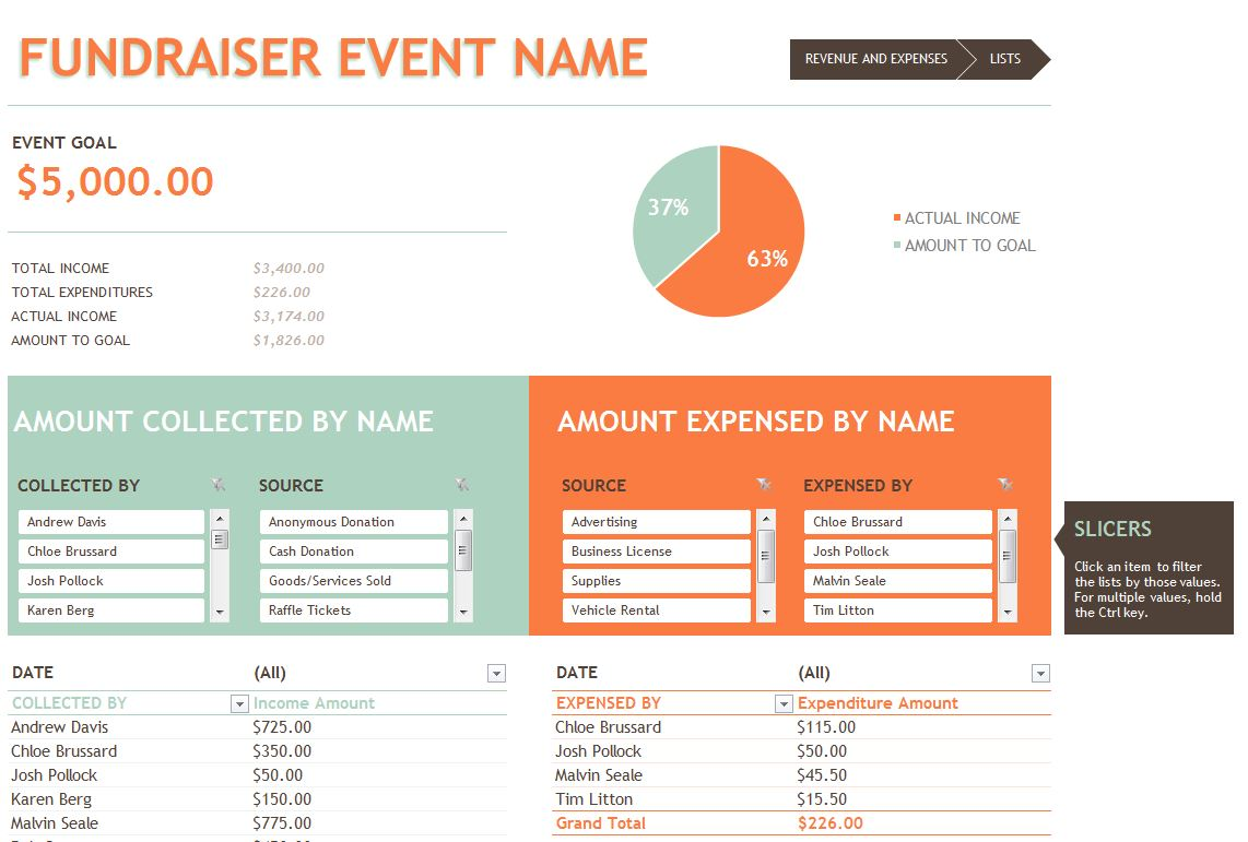 fundraising report template