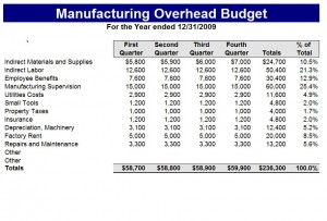 Microsoft's Manufacturing Budget Template