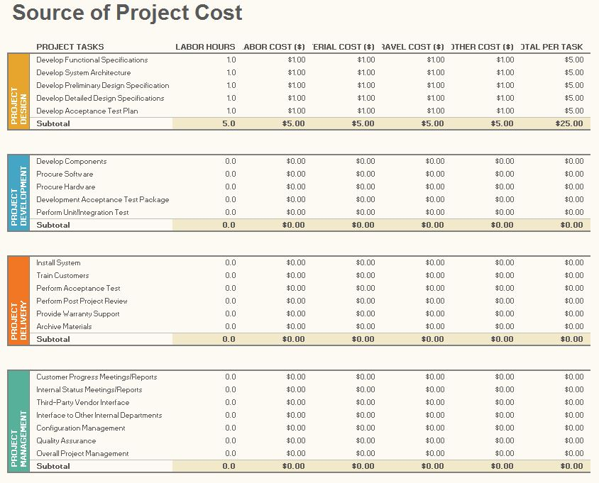 Project management budget tracking excel template for Project forecasting template