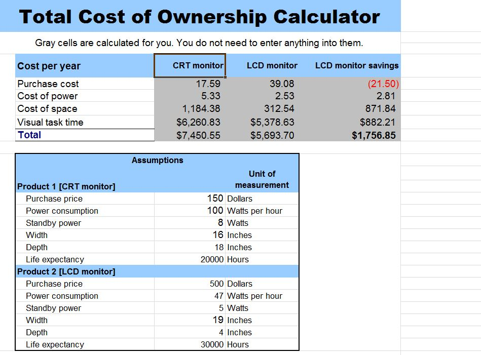Total Ownership Cost Car Calculator