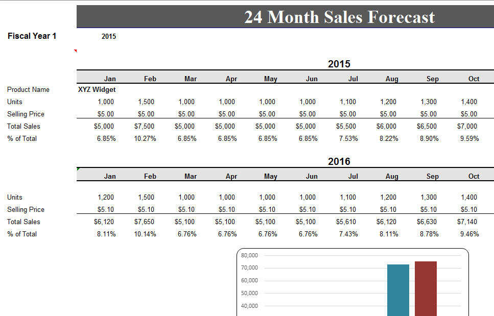 24 month sales record forecast my excel templates for Project forecasting template