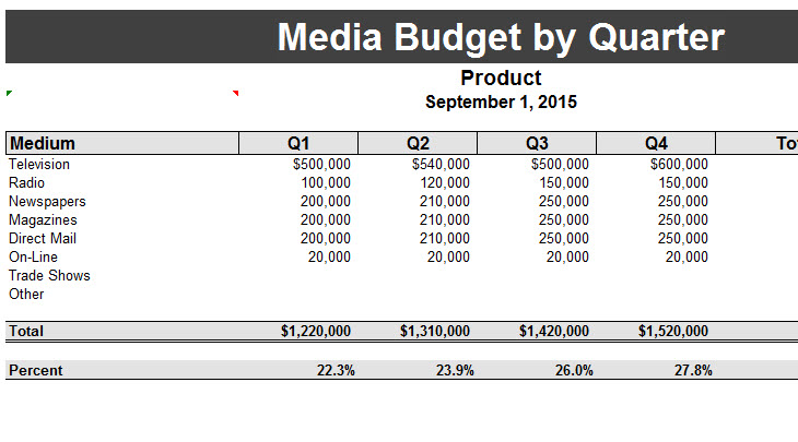 quarterly media budget template