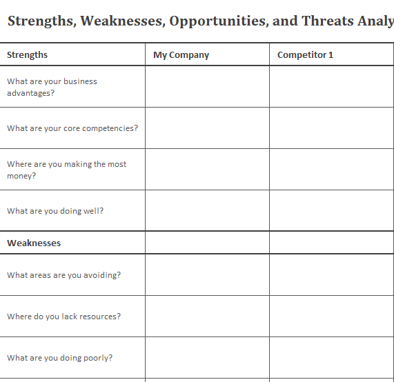 business swot analysis chart