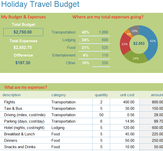 holiday season travel budget