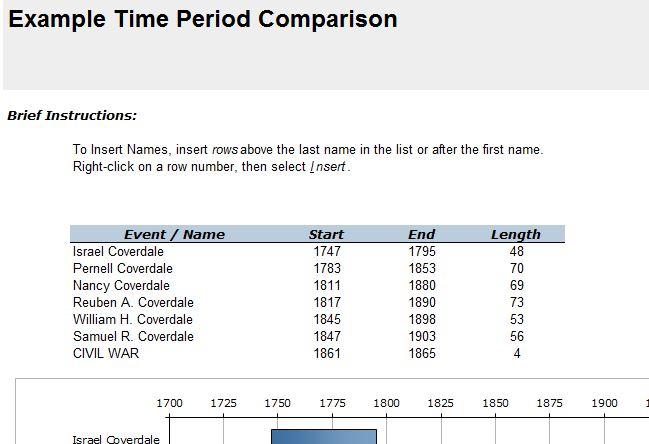 Timeline Samples in Excel