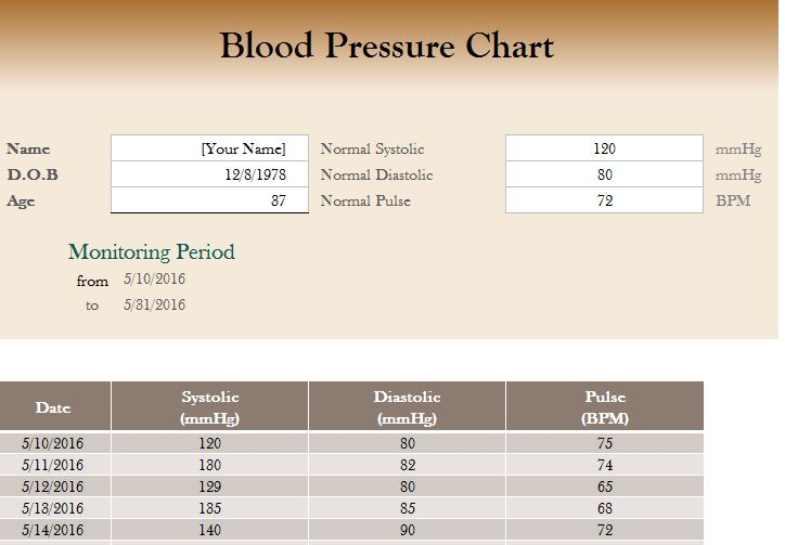Blood Pressure Spreadsheet My Excel Templates
