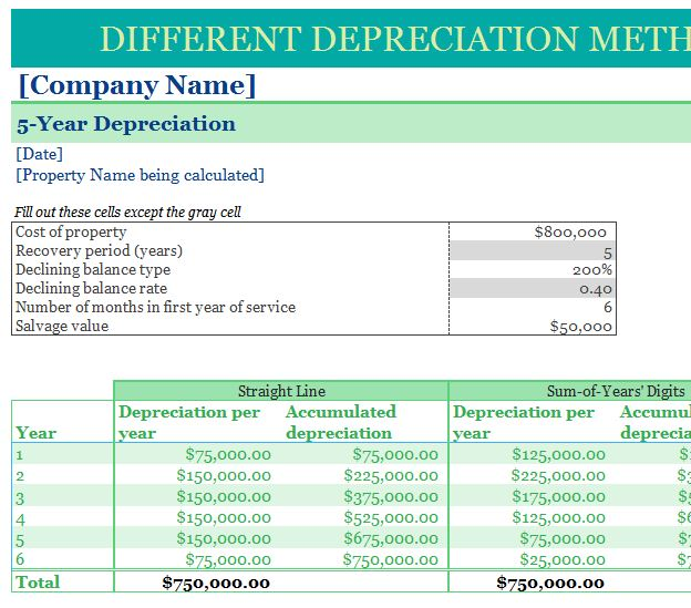 differentiating depreciation methods The depreciation method used shall reflect the pattern in which the asset's future economic benefits are expected to be consumed by the entity ias 16 recognizes that there are several depreciation methods used by entities around the world that includes: straight-line method.