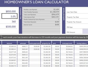 Homeowner's Loan Calculator
