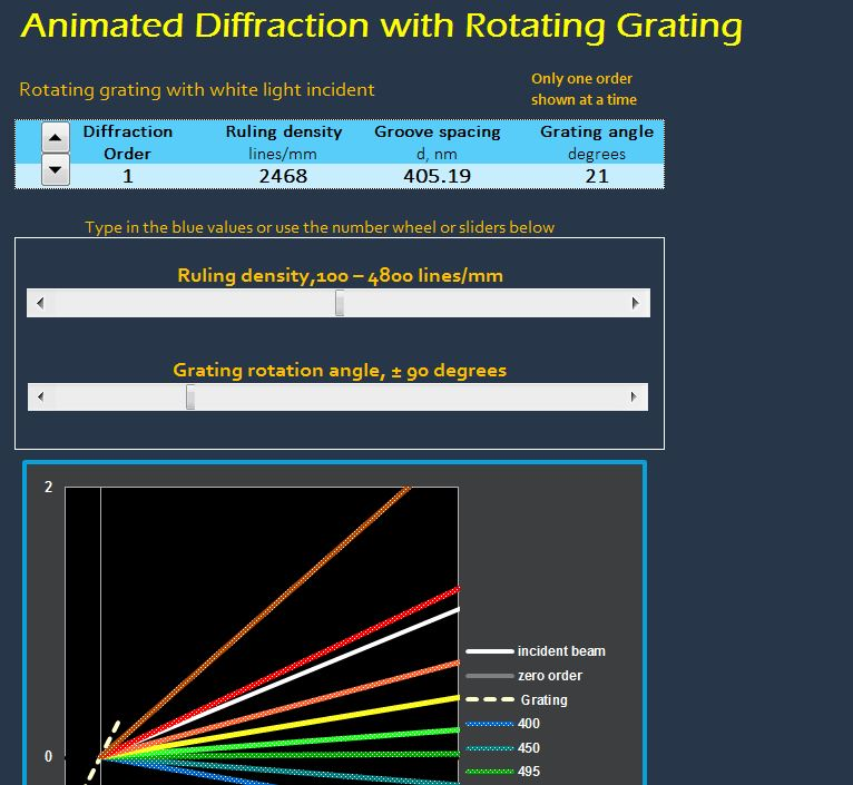 animated diffraction with rotating grating