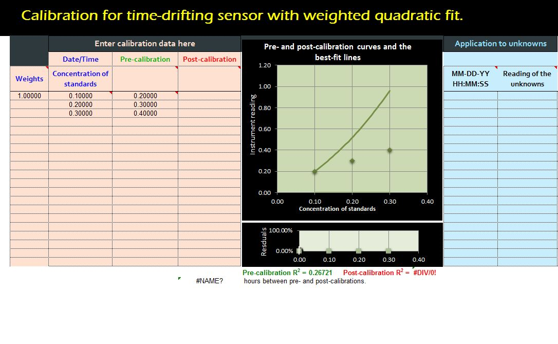 calibration drifting quadratic weighted template