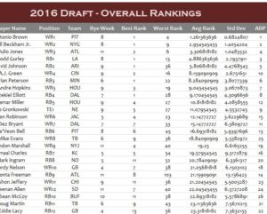 fantasypros-2016-overall-draft