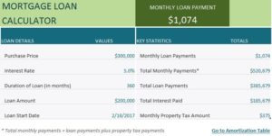 mortgage loan calculator my excel templates