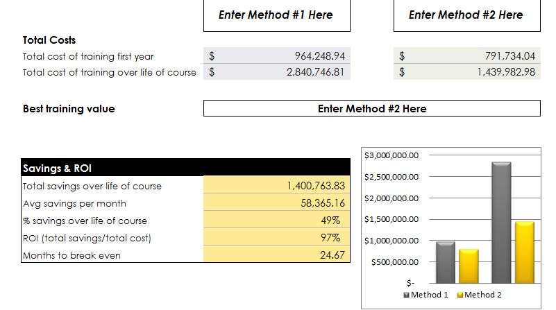 Training Costs Roi Calculator Myexceltemplates Free Download