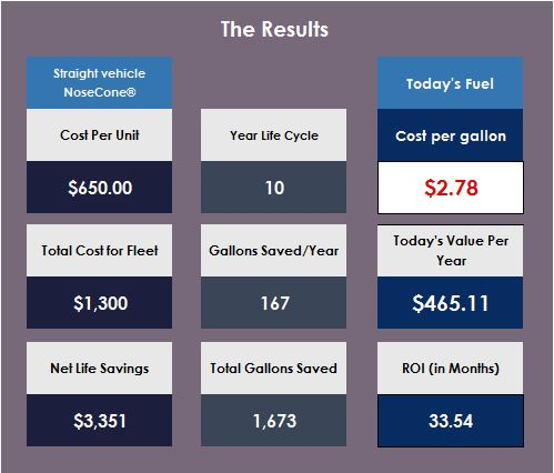 Vehicle Roi Calculator Myexceltemplates Free Download