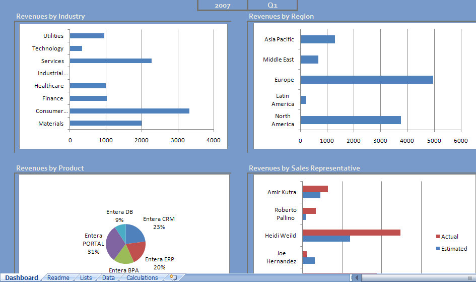 Sales Excel Dashboard Sales Dashboards
