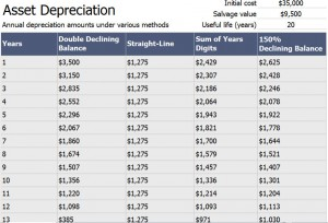 Asset Depreciation Schedule Calculator