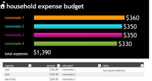 College House Budget