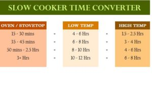 Slow Cooker Time Converter