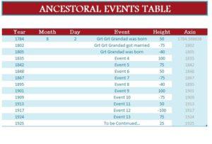 Ancestral Timeline Sheet